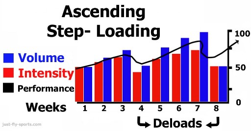 Ascending-step-loading-1024x535