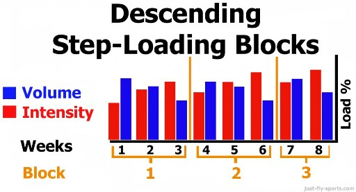 descending-step-load-block-1024x553
