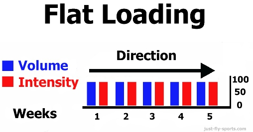 flat-loading-cycle1