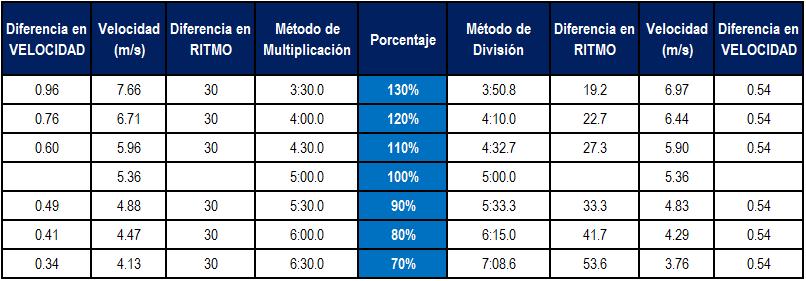 Pensamientos Breves: Calculando Porcentajes del Ritmo de Carrera ...