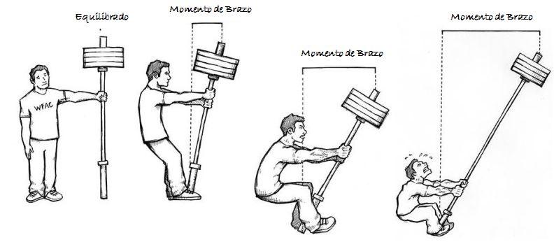 Momento_Brazo