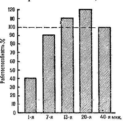 stimulation-interval-rest-period