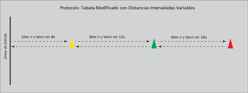 Tabata_Distancias_Variables
