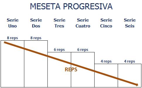 MesetaProgresiva