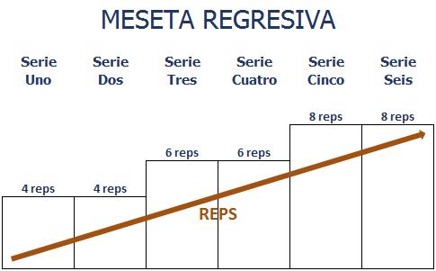 MesetaRegresiva